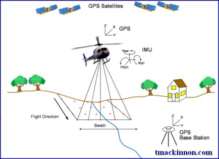 LiDAR is a remote sensing discipline that uses high precision GPS with an Inertial Measurement Unit (IMU) to determine accurate surface locations.