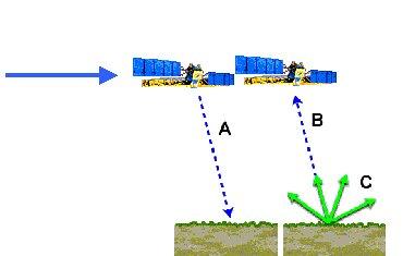 RADARSAT beam diagram